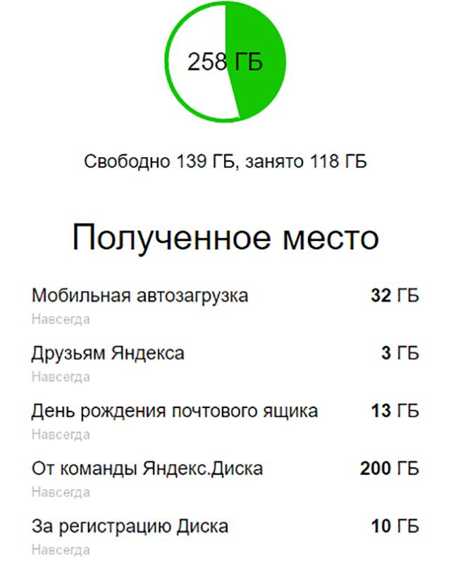 Лучшее бесплатное хранилище данных от Яндекс