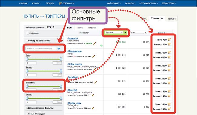 Реклама в Твиттере цена