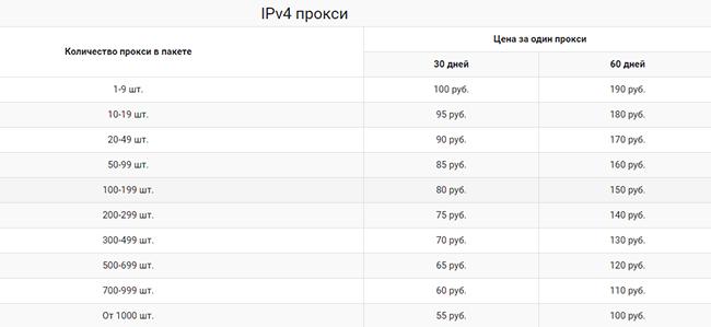 Цена на прокси IPv4